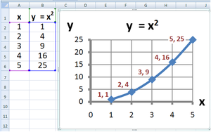 Plot of y=x 2 made in Microsoft Excel. All pro...